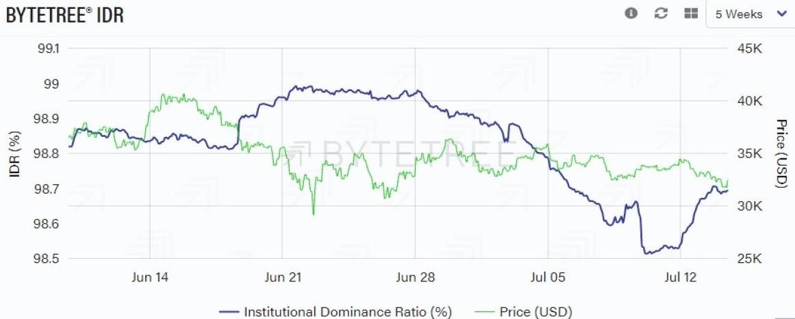 Stosunek dominacji instytucjonalnej do ceny BTC. Źródło: ByteTree