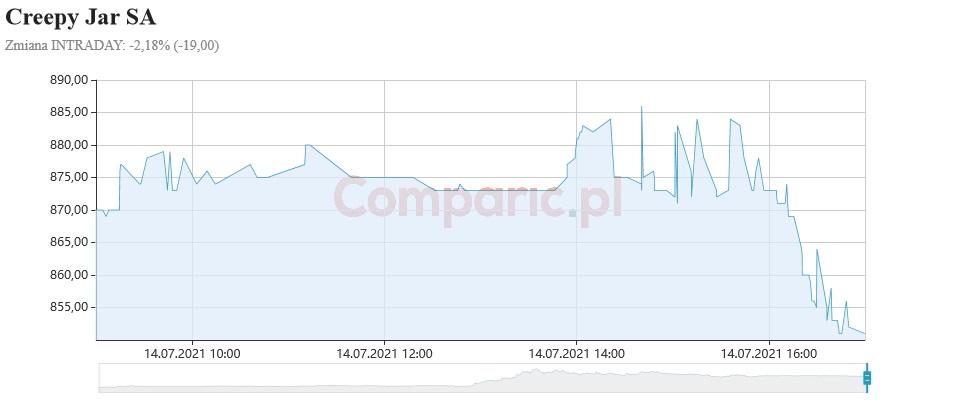 Creepy Jar otrzymuje rekomendacje KUPUJ i cenę docelową 977 zł od DM Noble Securities
