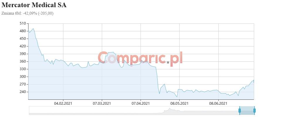 Rainbow przełamie trend wzrostowy, natomiast Mercator idzie w stronę 307 zł