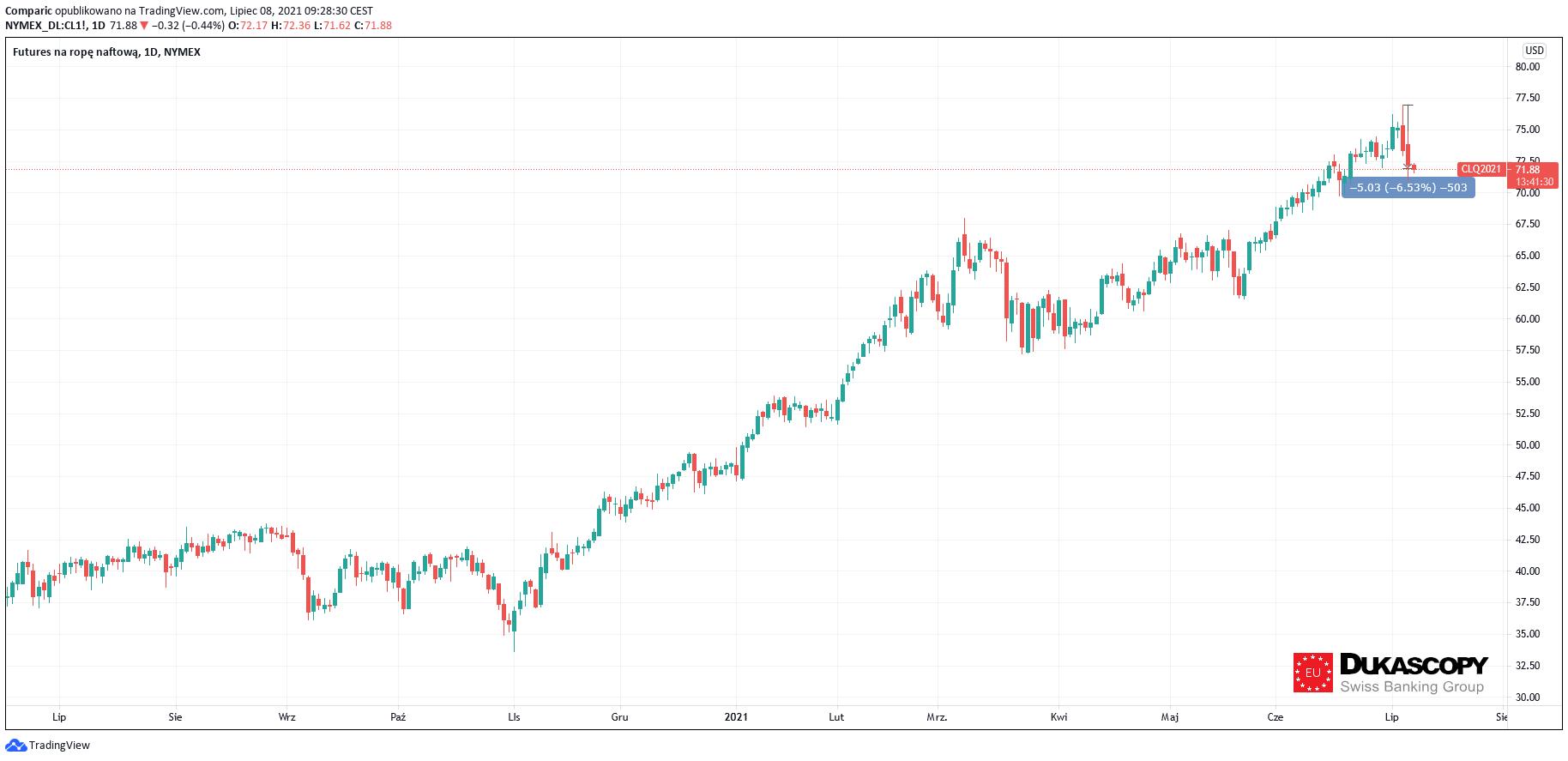 Cena ropy w dół już o ponad 4% w tym tygodniu. Czy to koniec rajdu?