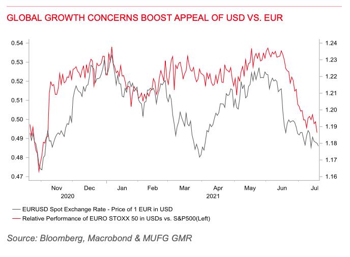 eur usd kurs euro dolar mufg 23 lipca