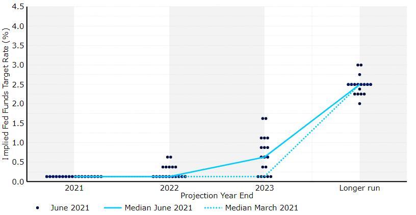 Wykres 5: Dot plot FOMC (czerwiec 2021). Źródło: Refinitiv Datastream Data: 27.07.2021