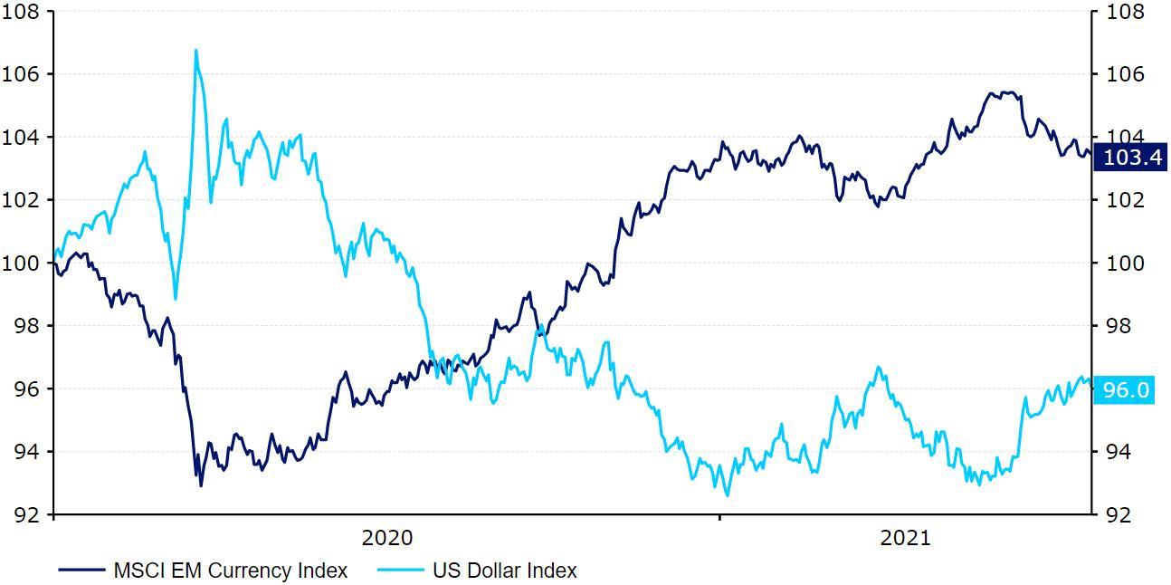 Wykres 1: Indeks dolara amerykańskiego a indeks walut EM MSCI [baza = 100] (2020 – 2021). Źródło: Refinitiv Datastream Data: 27.07.2021