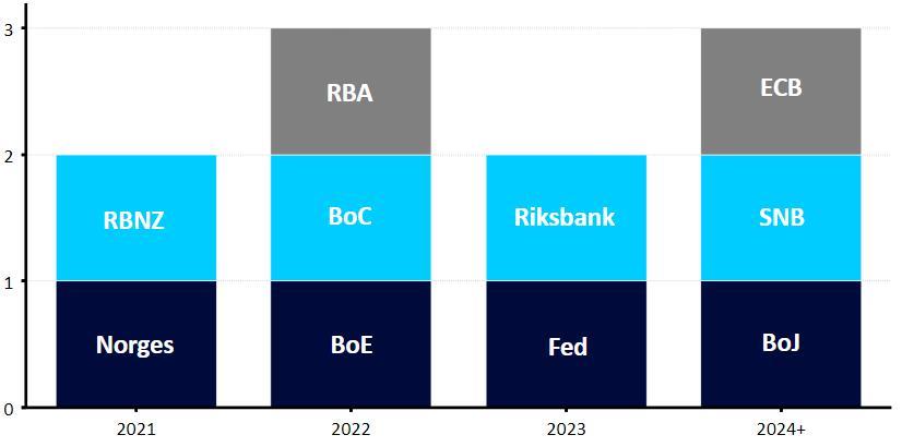 Wykres 4: Oczekiwany czas podwyżek stóp procentowych w krajach G10 (na podstawie wycen rynkowych pełnego ruchu*). Źródło: Ebury/Bloomberg Data: 27.07.2021 * zakładana podwyżka o 15 pb. dla BoE i RBA, o 25 pb. dla pozostałych banków