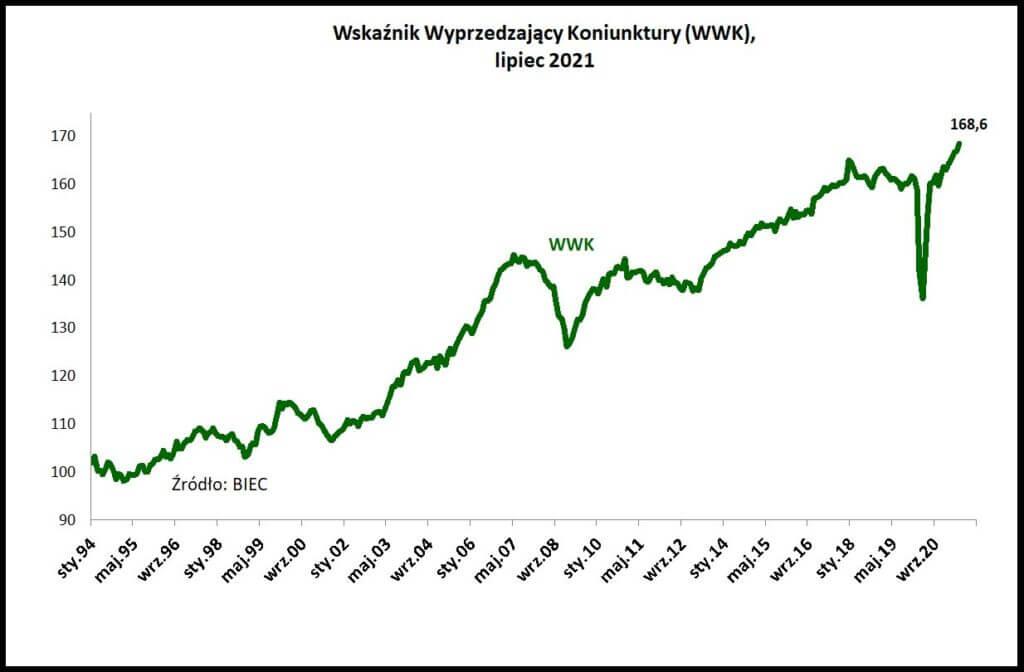 Wskaźnik Wyprzedzający Koniunktury (WWK) Lipiec 2021.