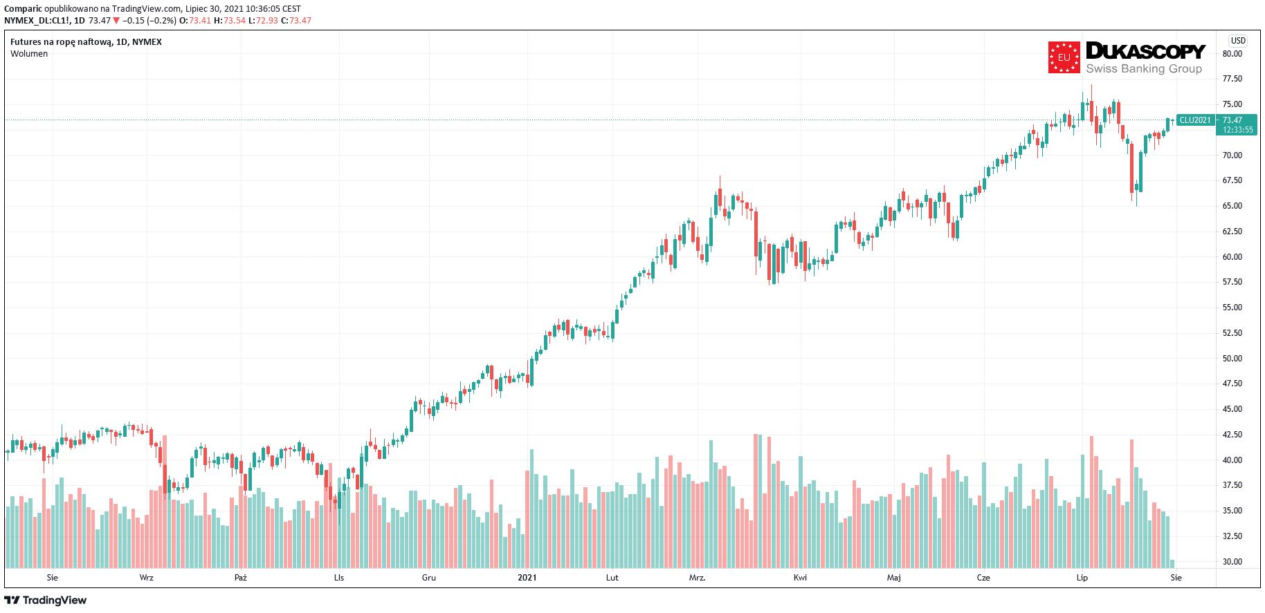 Cena ropy w dół w piątek, od poniedziałku OPEC+ zwiększy podaż