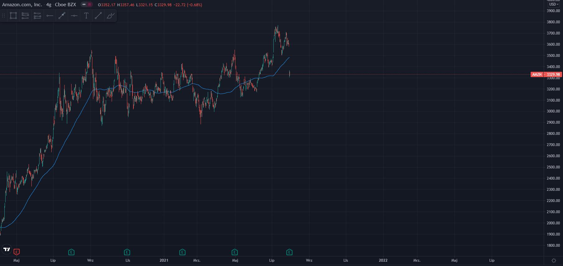 wykres Kurs akcji Amazon H4 02.08.2021
