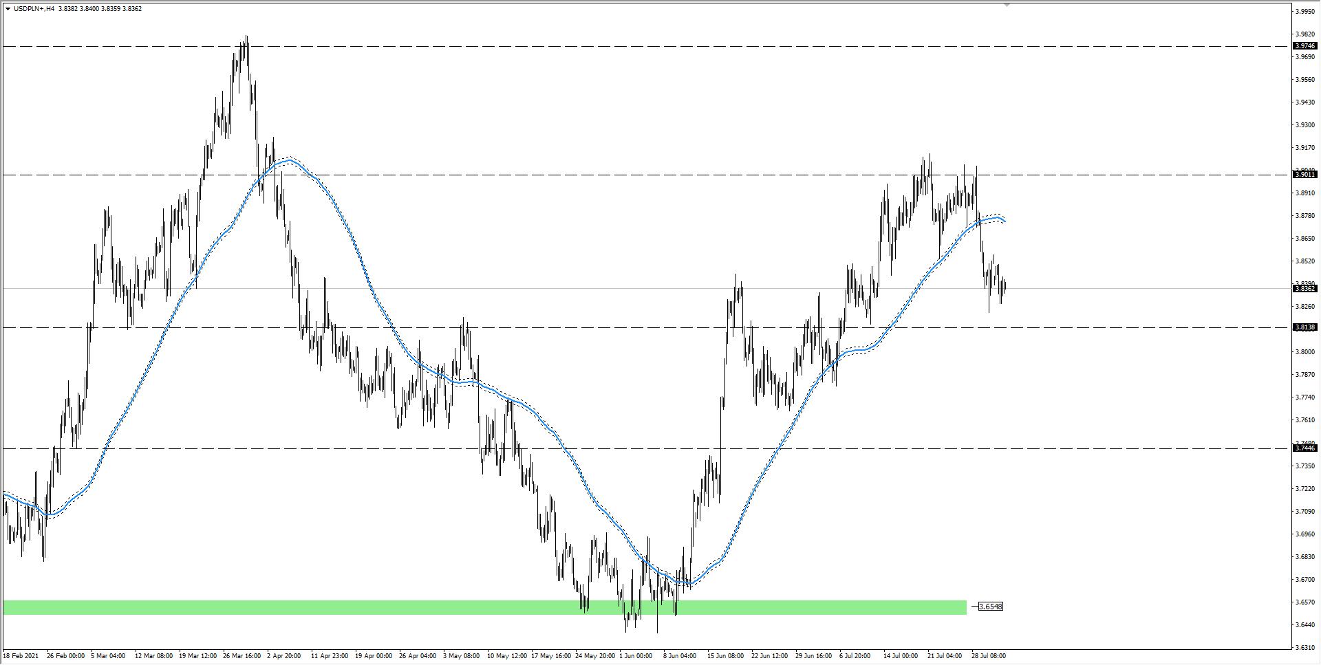 wykres Kurs dolara USD/PLN H4 03.08.2021