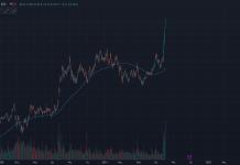 wykres Kurs akcji AMD H4 05.08.2021