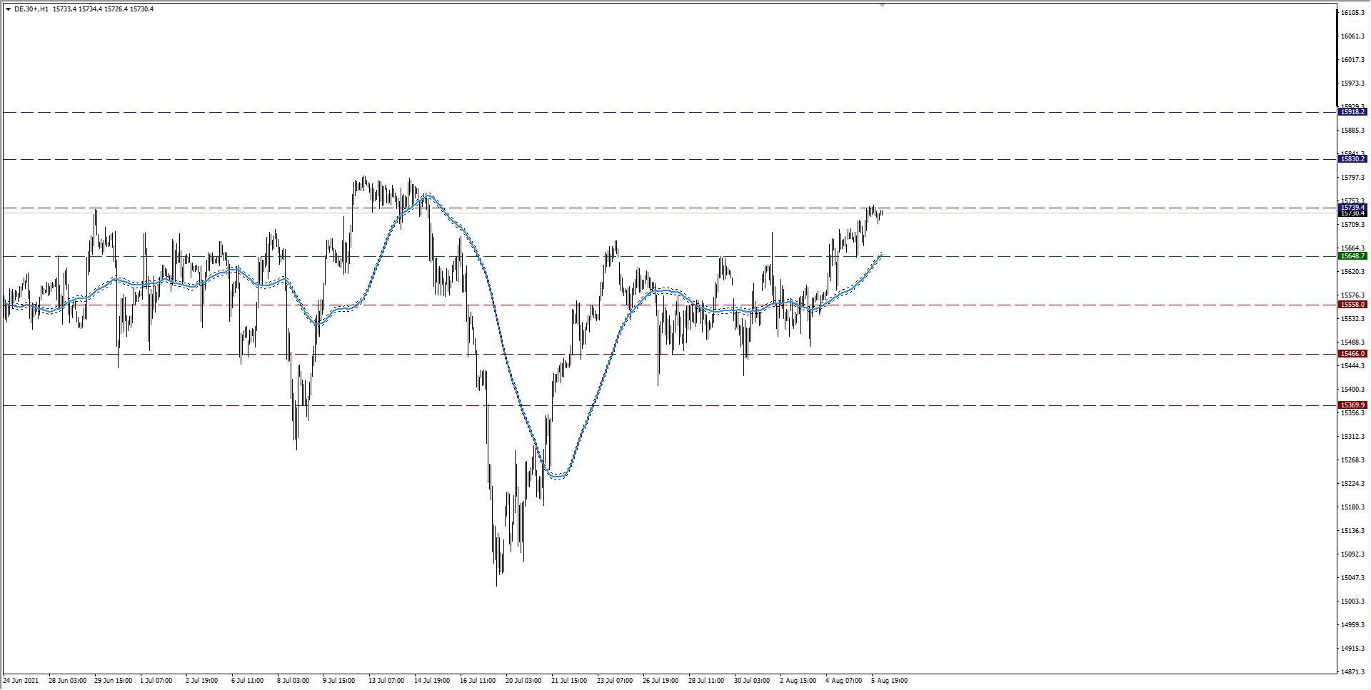 wykres Kurs DAX H1 06.08.2021