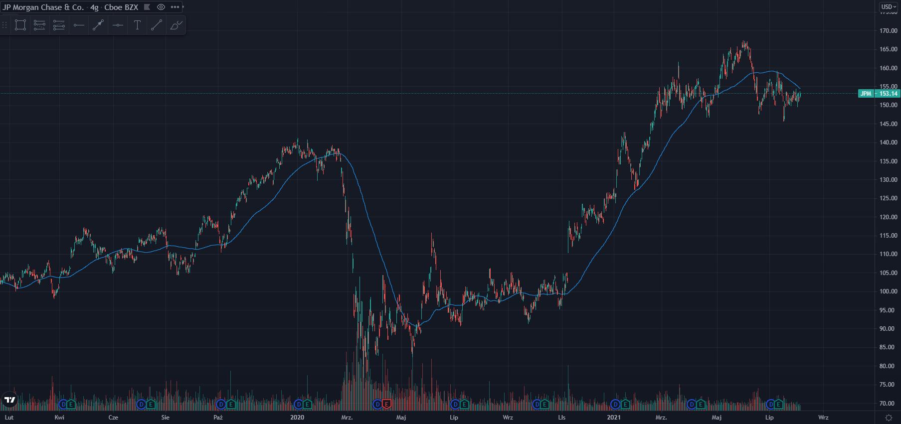 wykres Kurs akcji JP Morgan H4 06.08.2021
