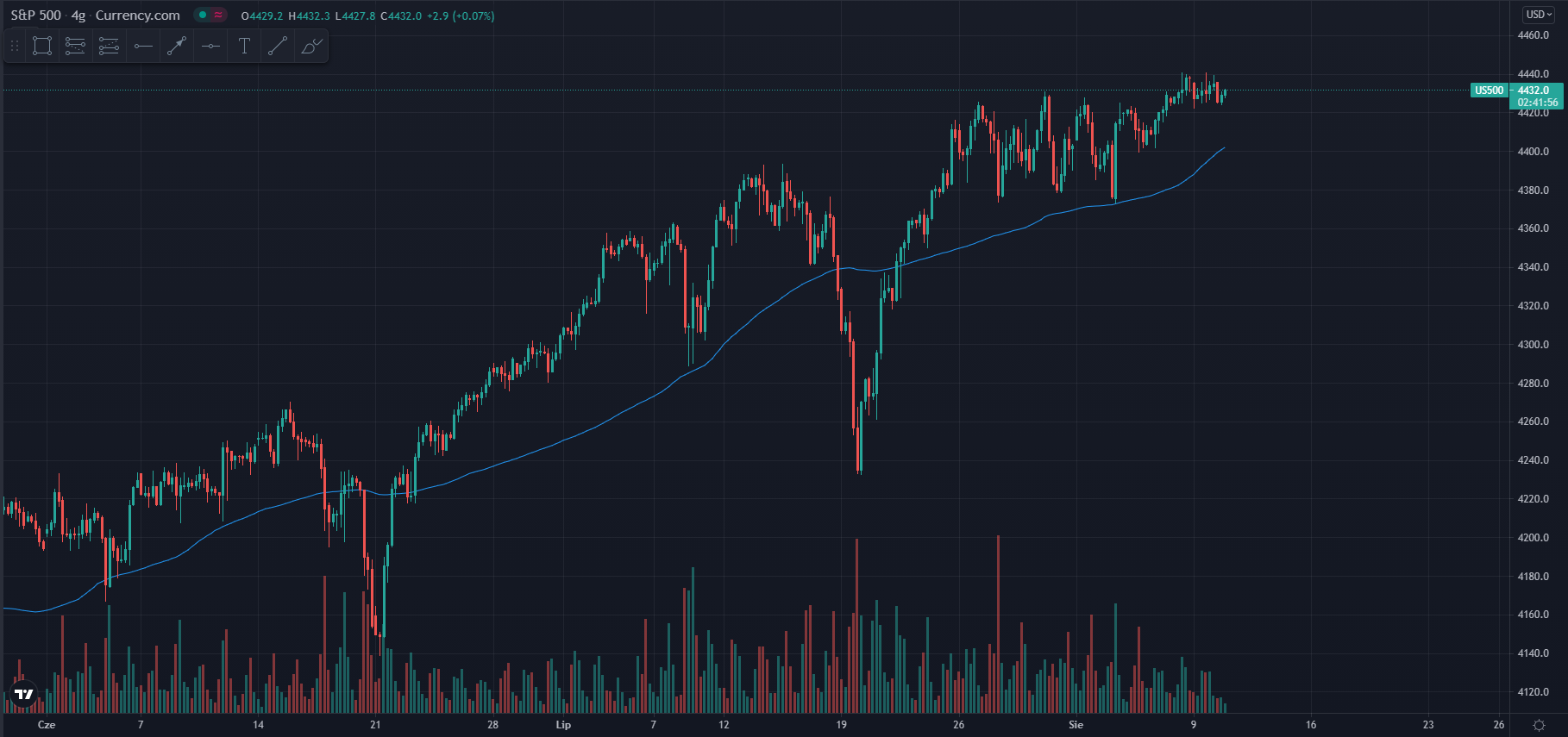 wykres Kurs S&P 500 H4 10.08.2021