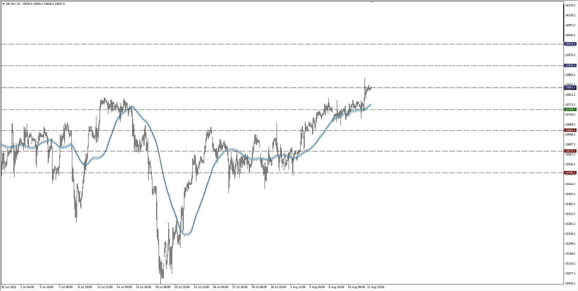 wykres Kurs DAX H1 11.08.2021