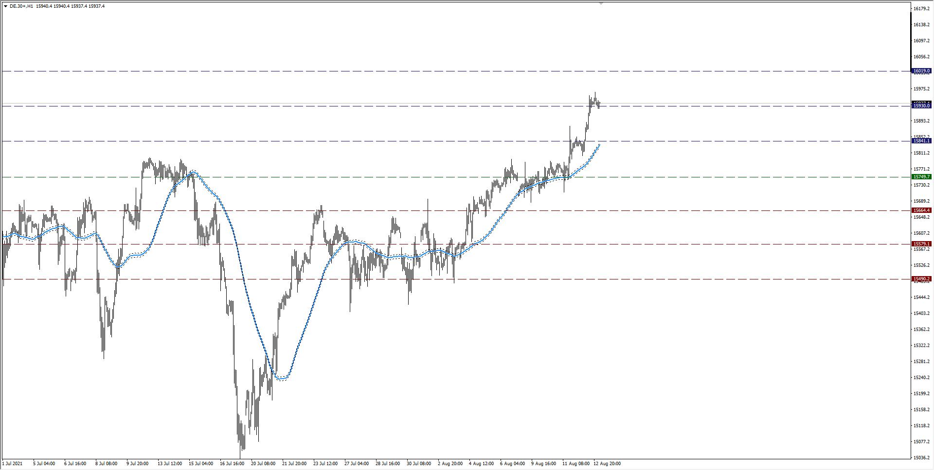 wykres Kurs DAX H1 13.08.2021