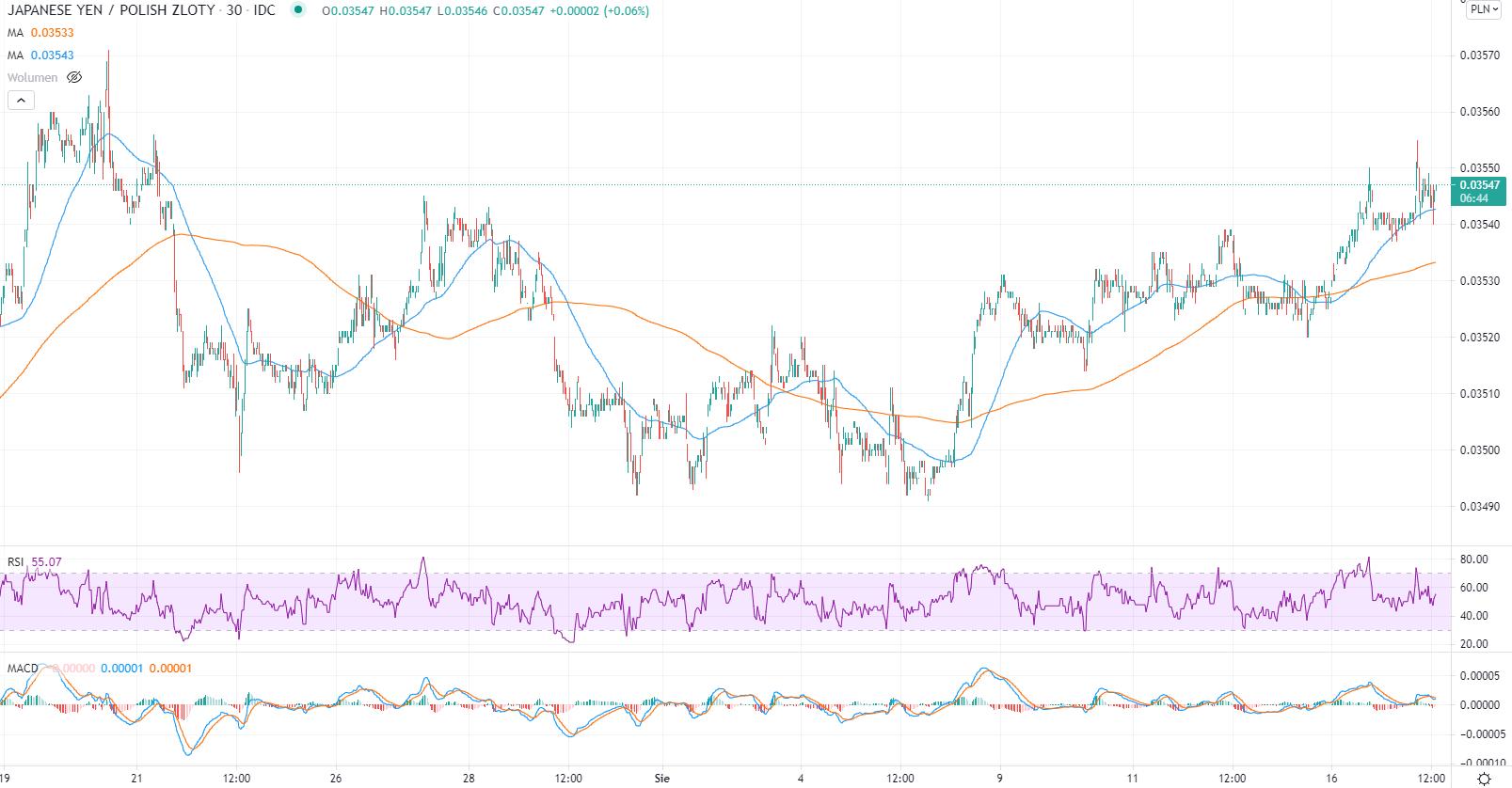 Japoński jen utrzymuje trend wzrostowy. Kierunek 0,036 zł?