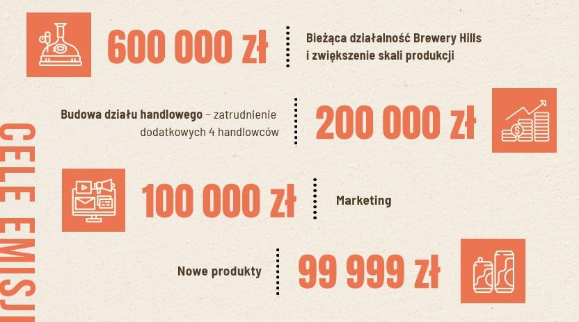 Brewery Hills - cele emisji