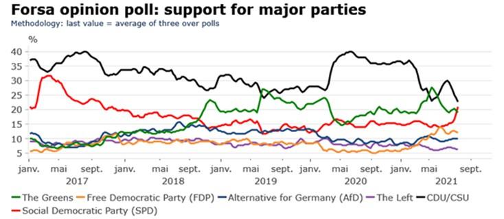 Badanie poparcia opinii publicznej dla głównych niemieckich partii