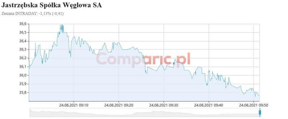WIG20 powraca do ruchu wzrostowego, podczas gdy JSW spada poniżej 36 zł