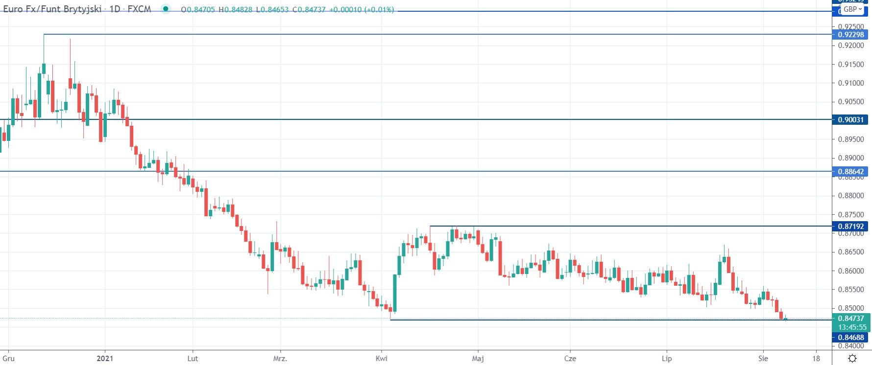 Kurs EURGBP na interwale dziennym, tradingview