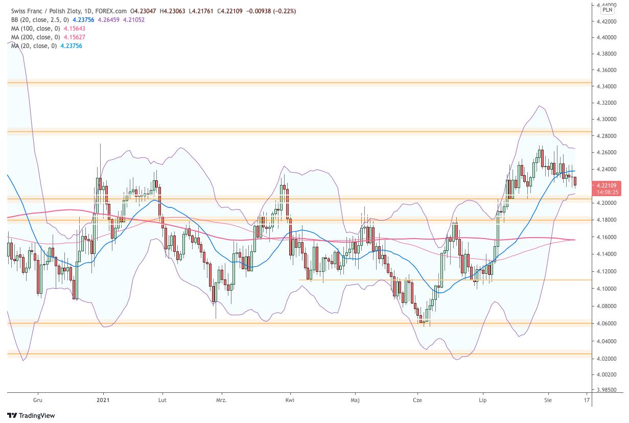 Kursy walut Forex euro dolar funt frank złoty pln 13 sierpnia 2021