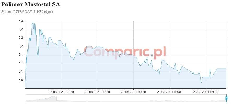 Polimex-Mostostal zyskuje ponad 4,5%! Spółka zarobiła 48 mln zł w 1 półroczu