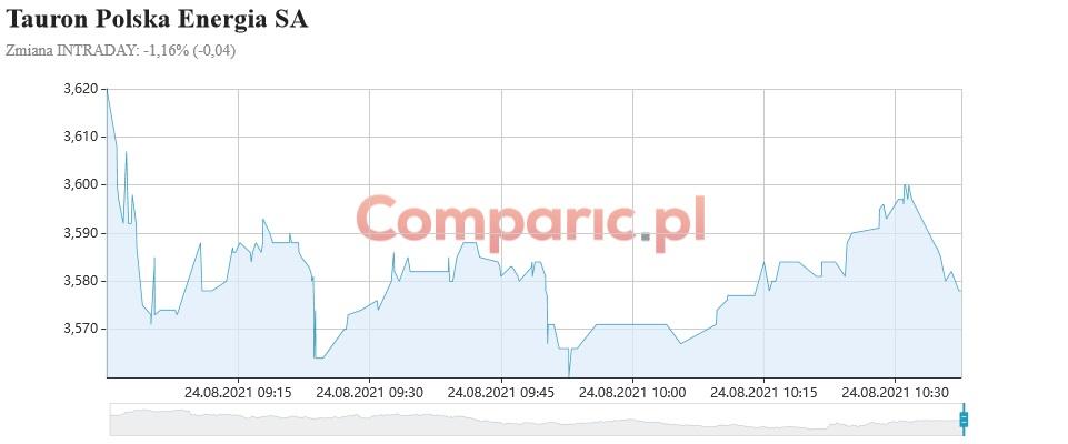 Tauron przebije 3,70 zł i ruszy na nowe szczyty? Komentuje Michał Palaczyk