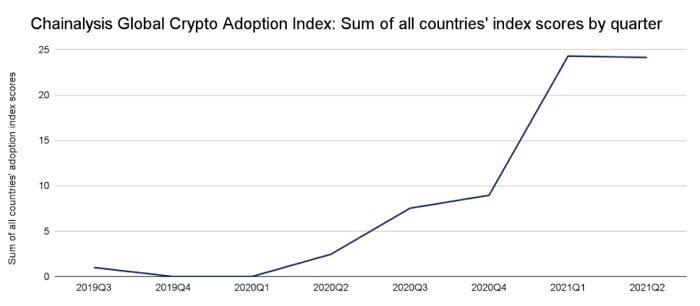 Wskaznik-globalne-adopcji-kryptowalut