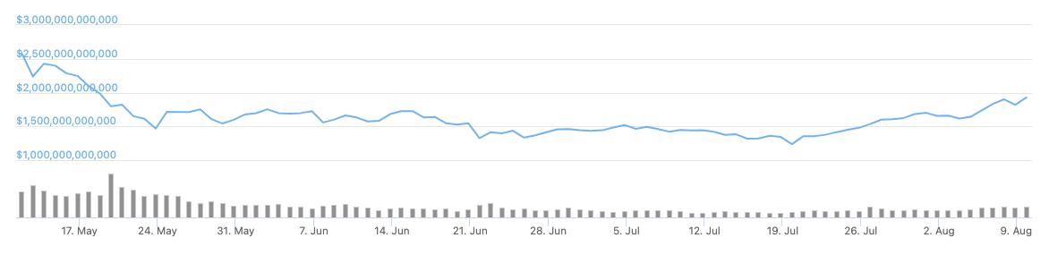 Wykres 90-dniowy całkowitej kapitalizacji rynkowej kryptowalut. Źródło: CoinGecko