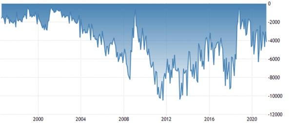 Wykres: Miesięczny deficyt wymiany handlowej Turcji (w mln dolarów)