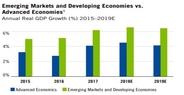 Wykres: Roczny przyrost realnego PKB rynki wschodzące (zielony kolor) vs rynki rozwinięte (niebieski kolor)