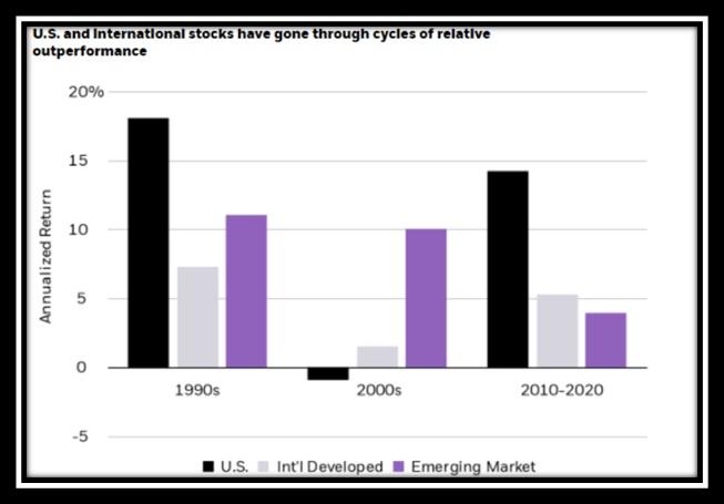Wykres: Wyniki inwestycyjne w ostatnich trzech dekadach USA/ rynki rozwinięte/ rynki wschodzące
