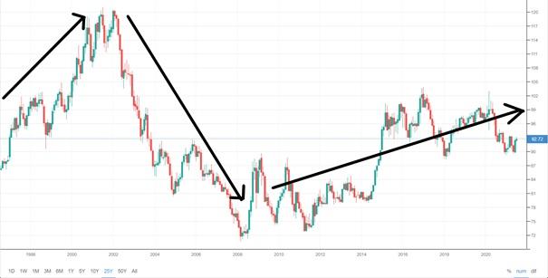 Wykres dolara DXY – (1997-2021)