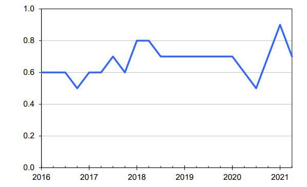 Wykres ECI (Indeks Kosztów Zatrudnienia), trzymiesięczna zmiana procentowa wyrównana sezonowo, źródło: bls.gov