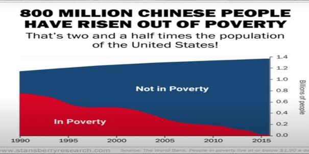 wykres przedstawiający w skali milionów osoby żyjące w ubóstwie (na czerwono) oraz które z niego wyszły (na niebiesko)