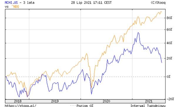Wykres: Rozjazd w roku 2021 pomiędzy Nasdaqiem (zółty), a Ishares MSCI China (niebieski)