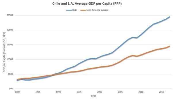 Wykres: Wzrost PKB per capita Chile vs Ameryka Łacińska
