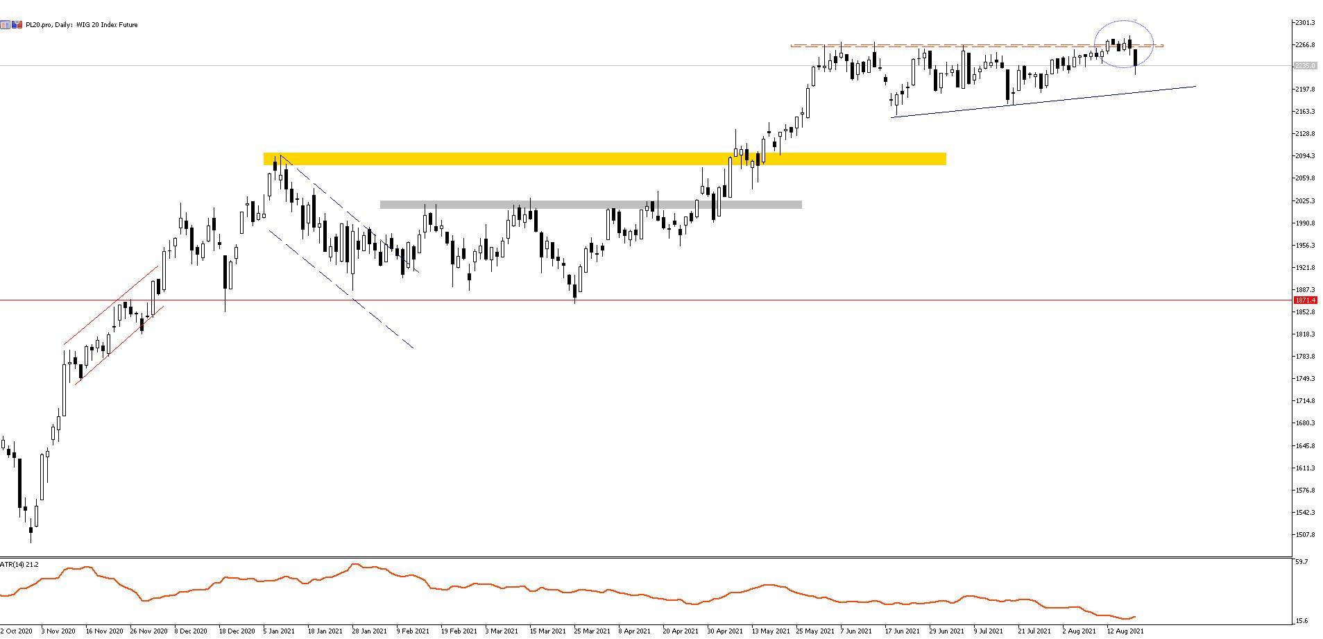 Wykres PL20 (CFD na WIG20), interwał dzienny, źródło: TMS Brokers