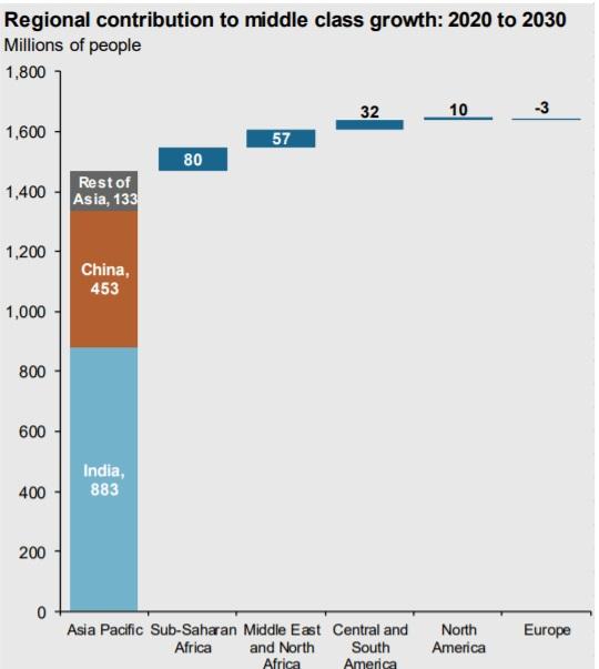 Regionalny wkład liczony w milionach obywateli we wzrost klasy średniej pomiędzy 2020 do 2030