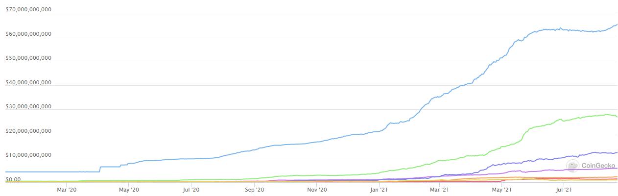 Kapitalizacja rynkowa wszystkich głównych stablecoinów, w tym Tether (kolor niebieski) i USD Coin (kolor zielony), źródło: CoinGecko