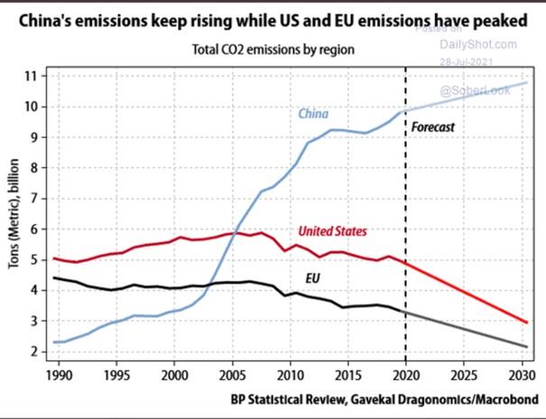Wykres emisji CO2