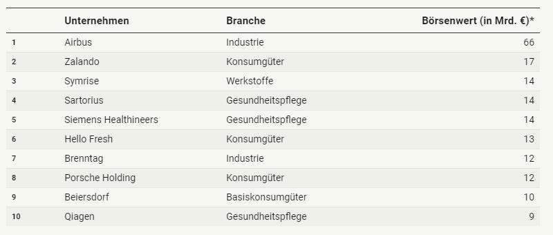Szacunki Deutsche Bank - DAX40