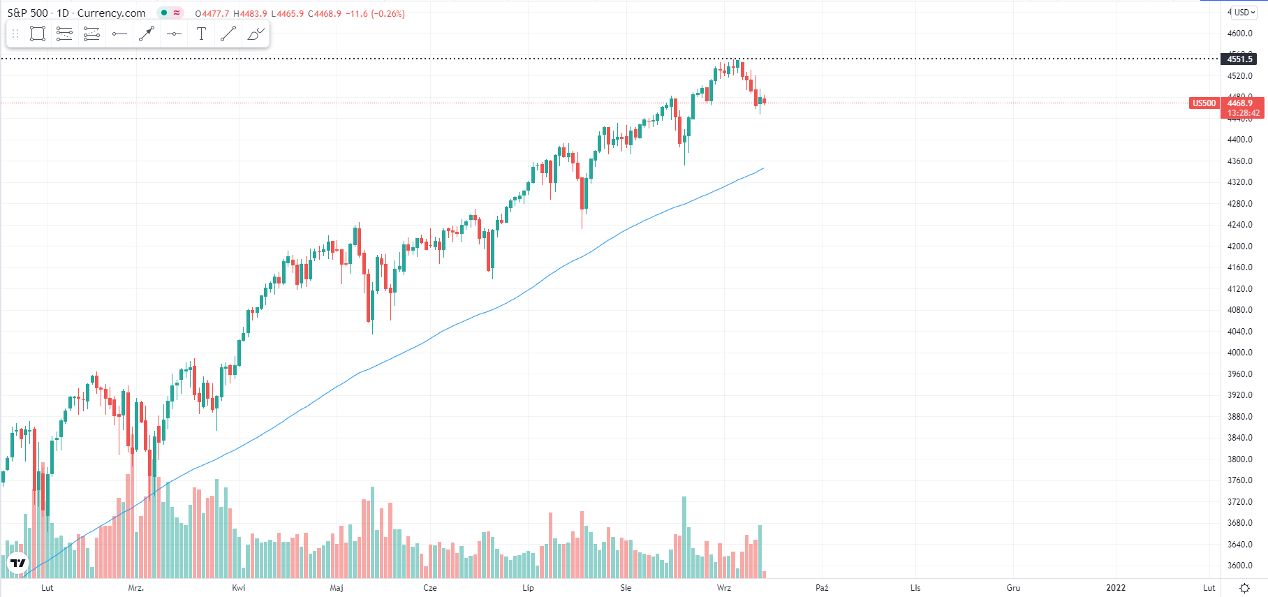 wykres Kurs indeksu S&P 500 14.09.2021