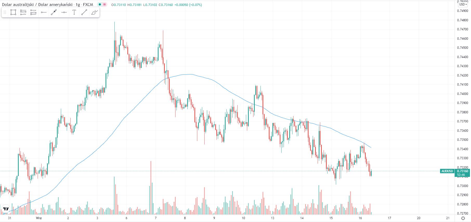 wykres Kurs dolara australijskiego AUDUSD 16.09.2021