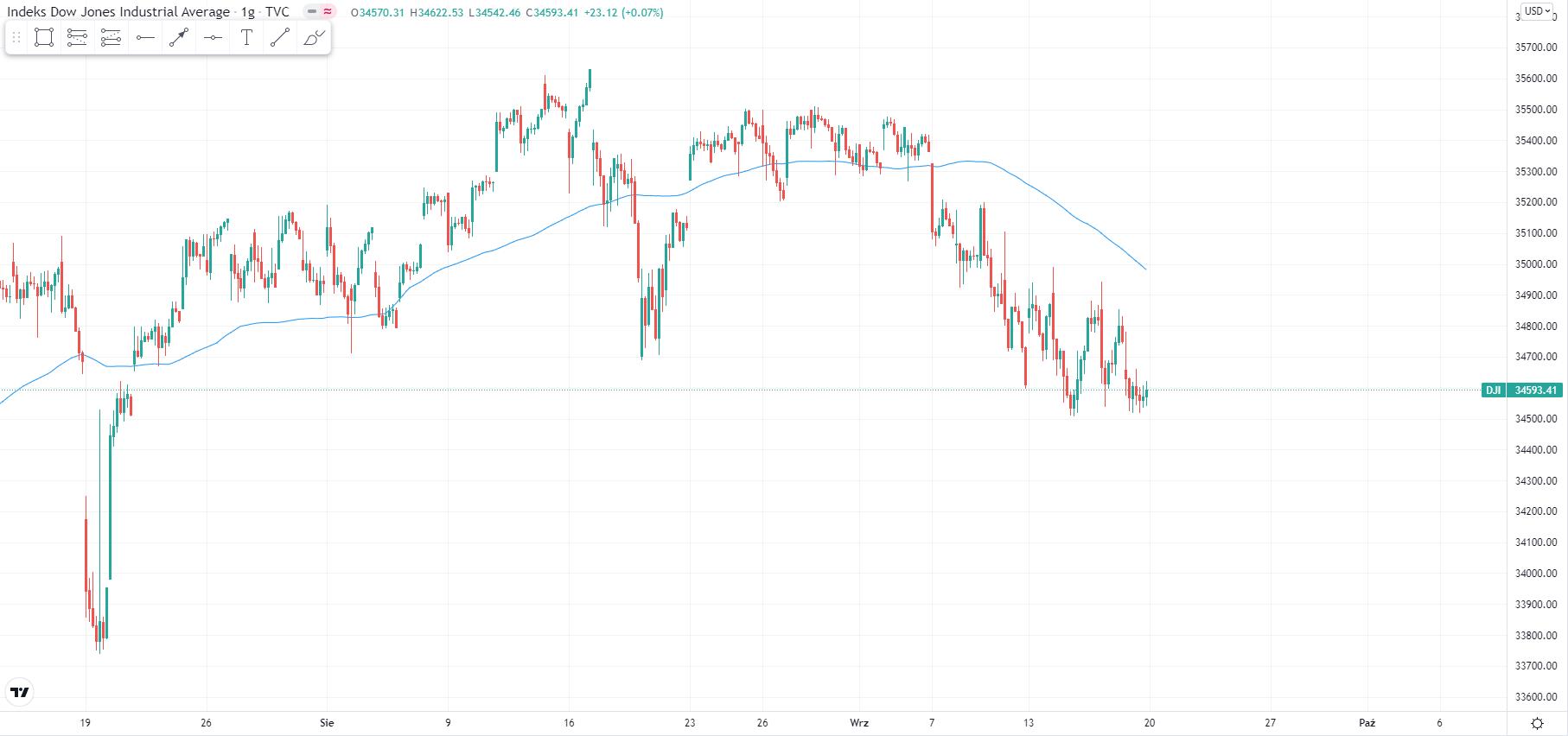 wykres Kurs Dow Jones H1 20.09.2021