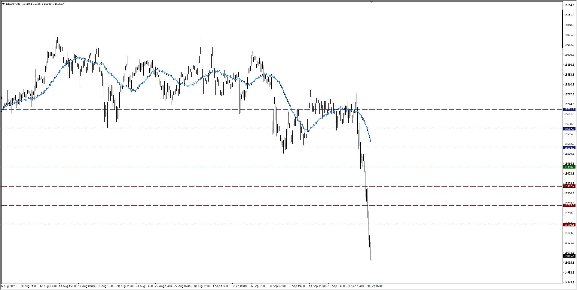 wykres DAX H1 20.09.2021 2