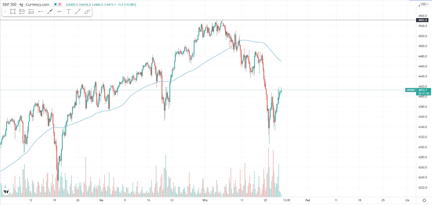 wykres Kurs S&P500 H4 23.09.2021