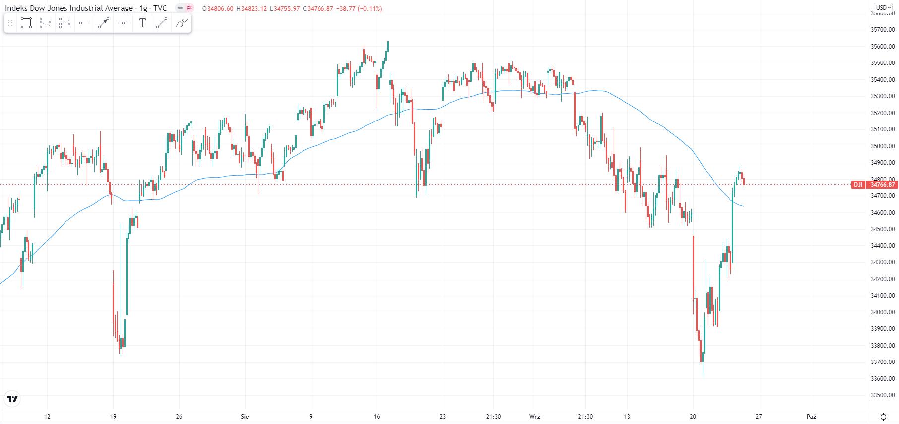 wykres Kurs Dow Jones H1 24.09.2021