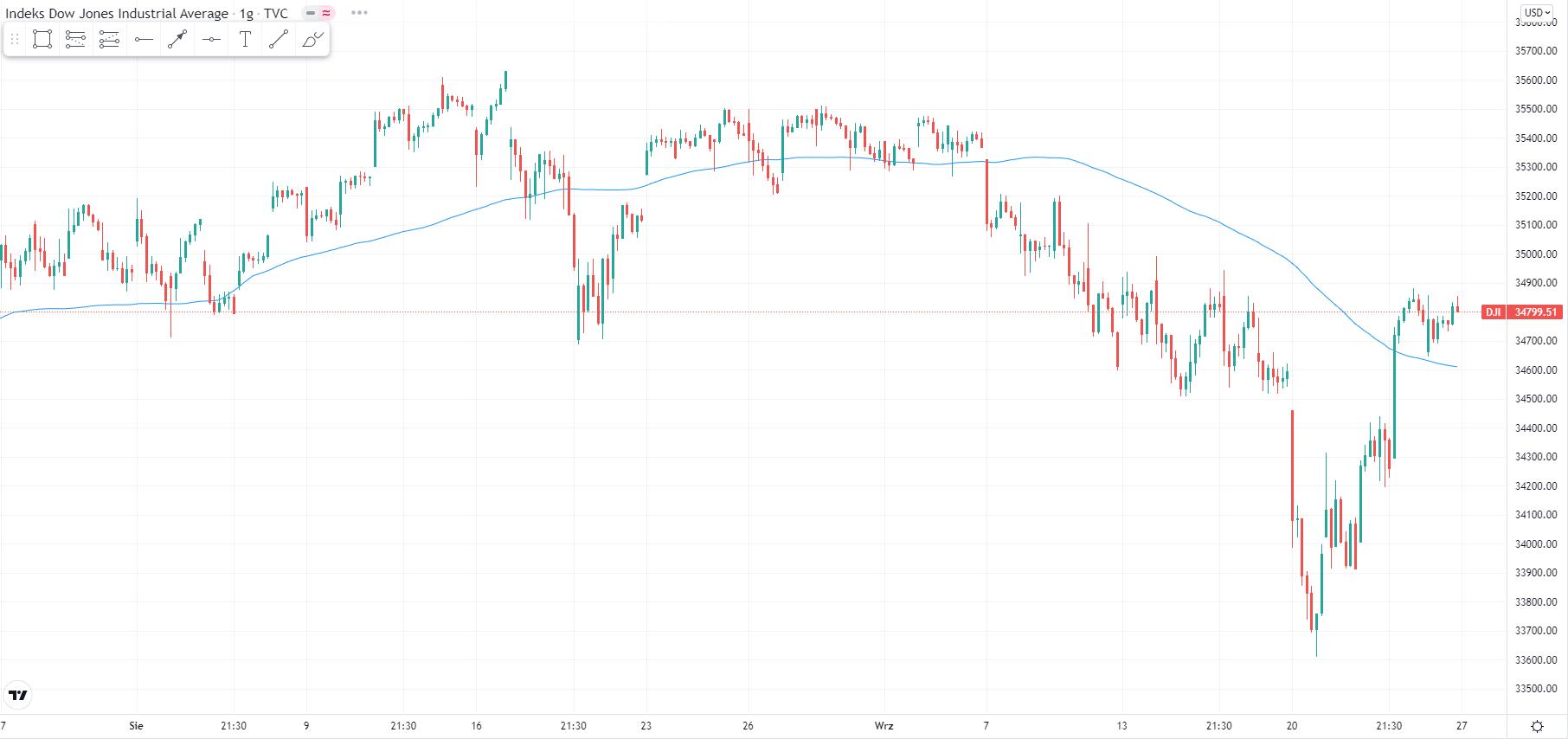 wykres Kurs indeksu Dow Jones H1 27.09.2021