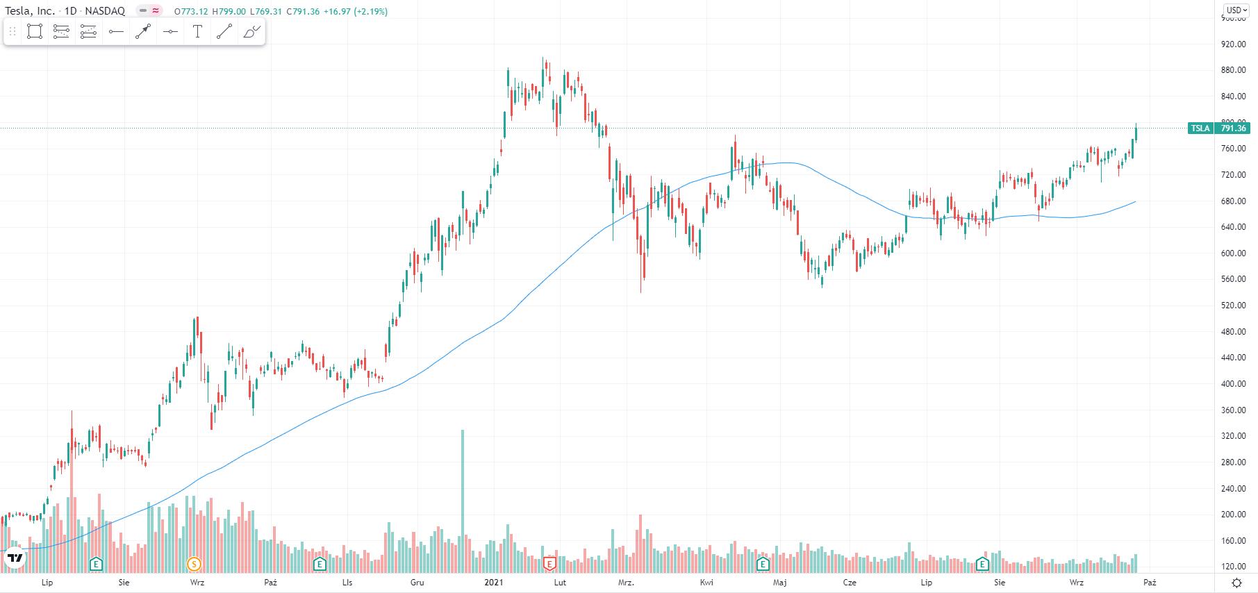 wykres Kurs akcji Tesla D1 28.09.2021