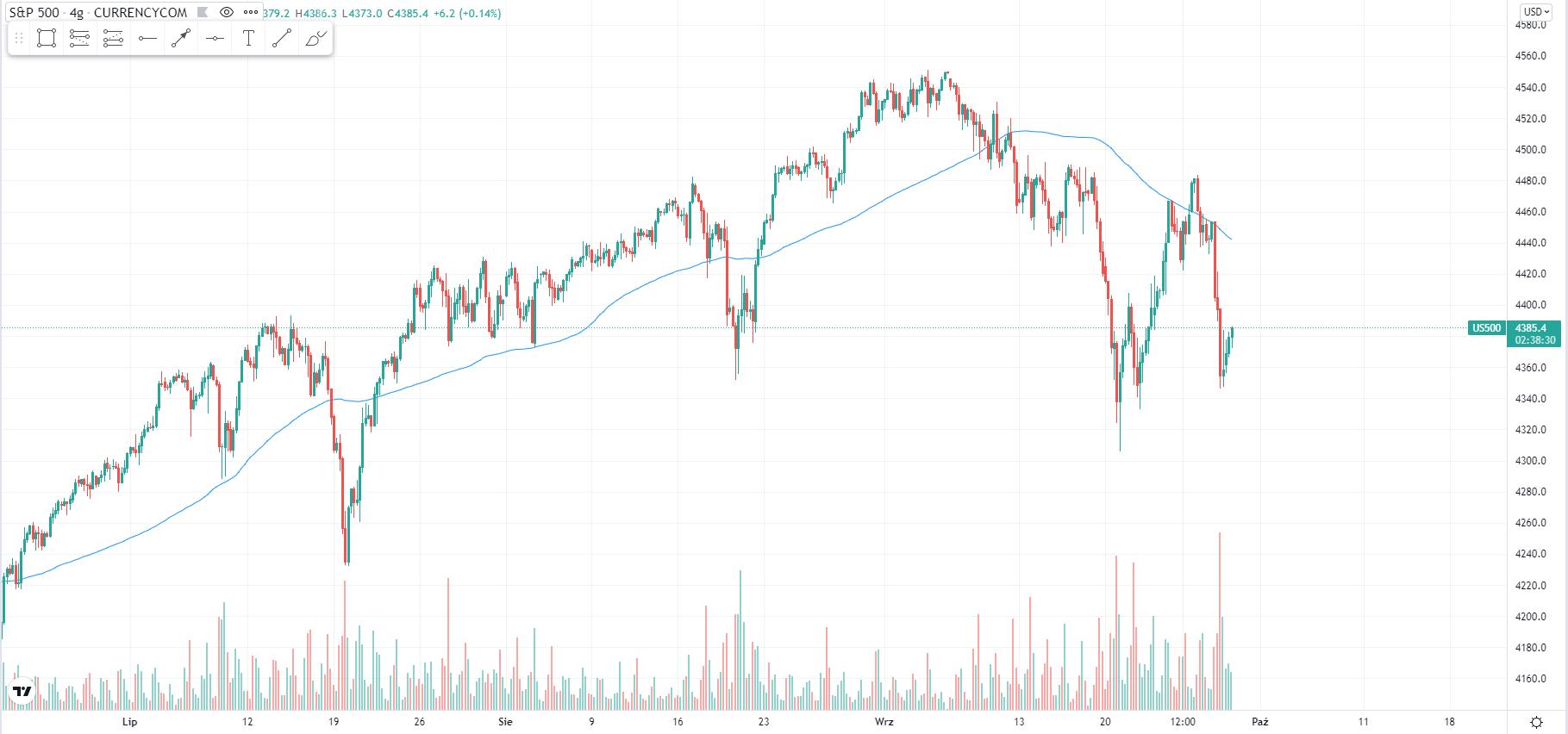 wykres Kurs S&P 500 H4 29.09.2021